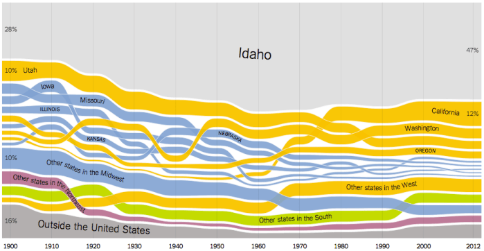 Where people in Idaho were born