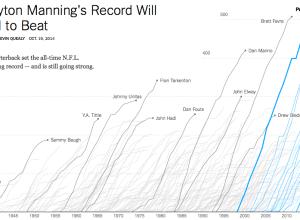 Peyton Manning record