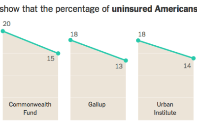 Unisured Americans has declined