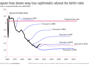Japan fertility forecasts