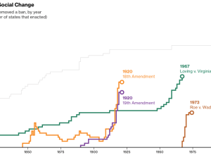 Pace of Social Change by Bloomberg