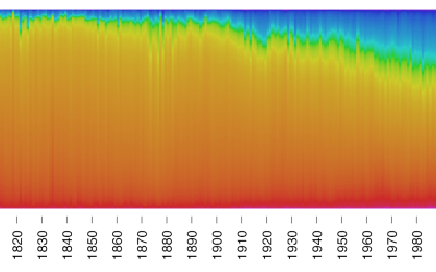 Painting colors over time