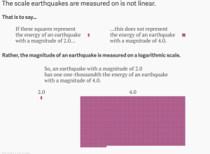 Magnitude log scale