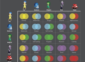 Inside Out Emotion Combos
