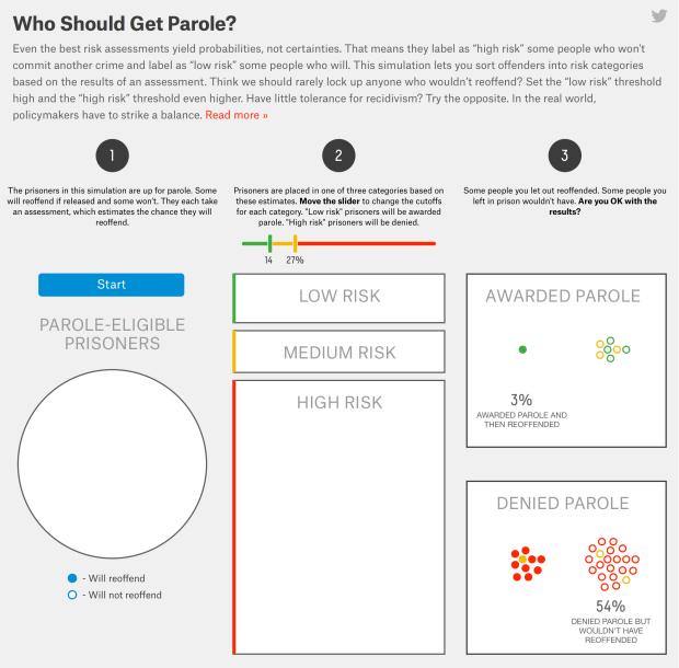 Who should get parole?