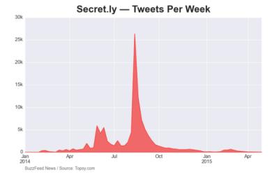 Social Decay of Secret