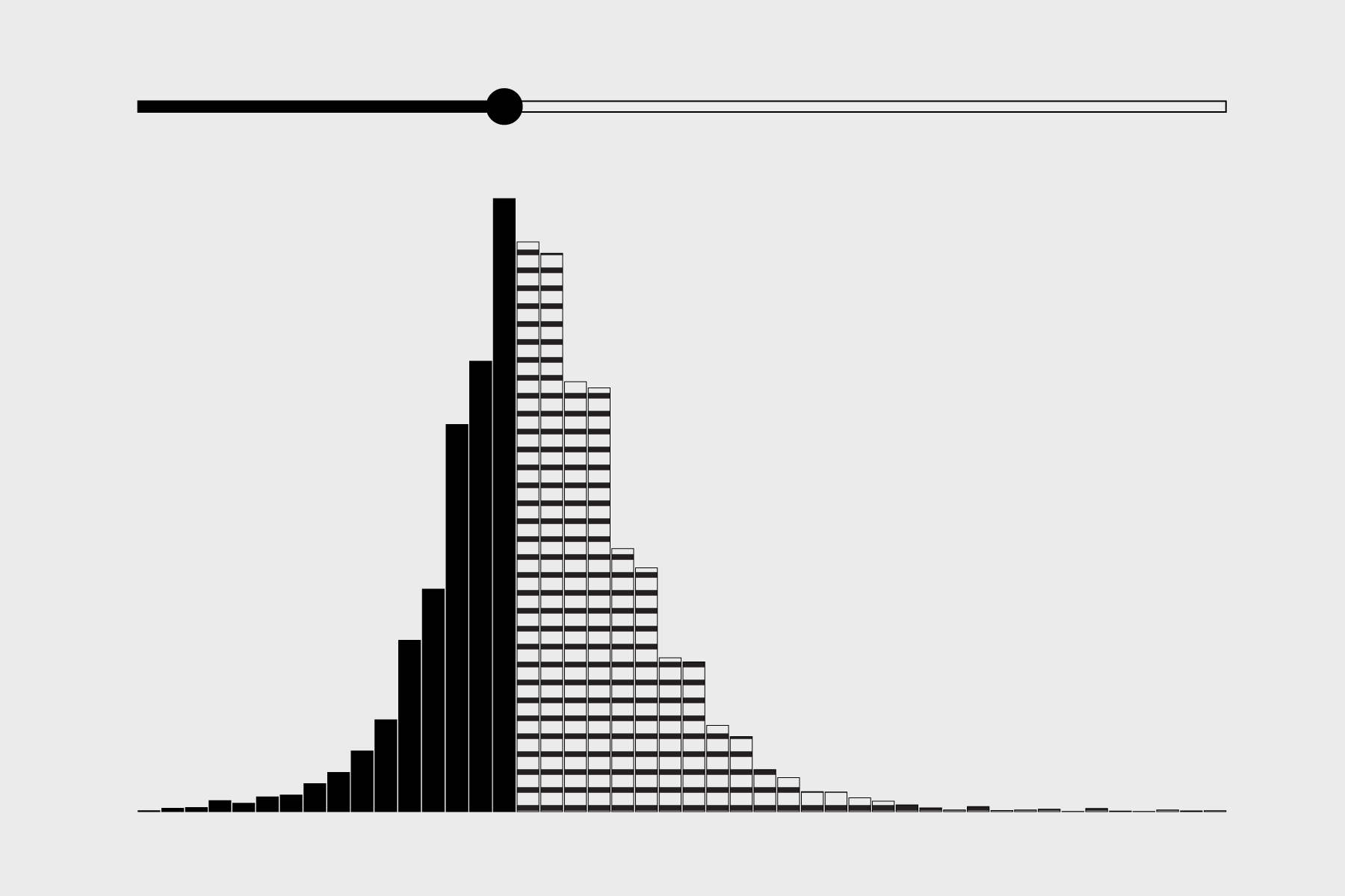 How to Make an Interactive Bar Chart With a Slider