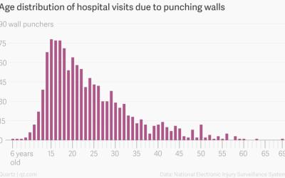 Punching walls