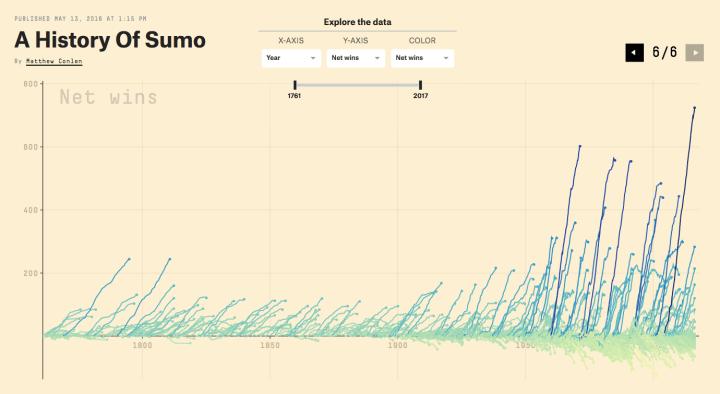 History of Sumo