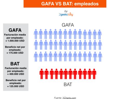 GAFA_VS_BAT_Facturacion_por_empleado