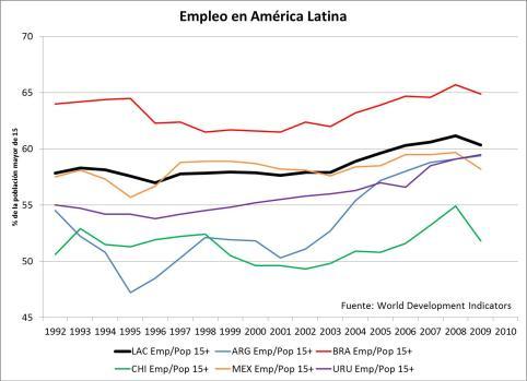 Empleo en América Latina