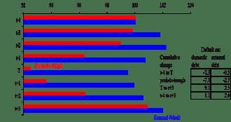 Reinhart Rogoff - Costo de Dfaults Domesticos y Externos