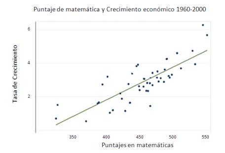 grafico dubra