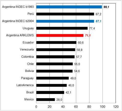 Gráfico 2: Crecimiento Económico de América Latina. 1998-2012 en base a CEPAL, INDEC y ARKLEMS