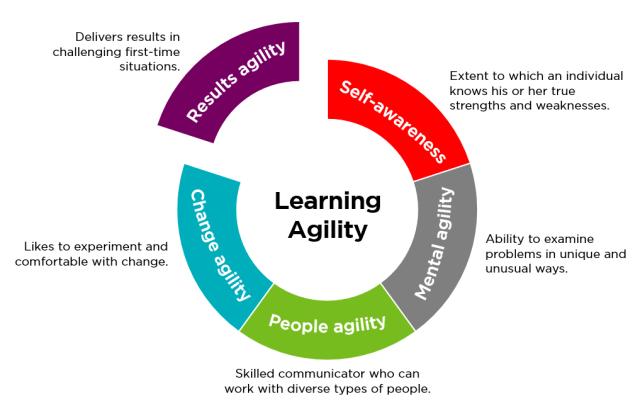 kf-learning-agility