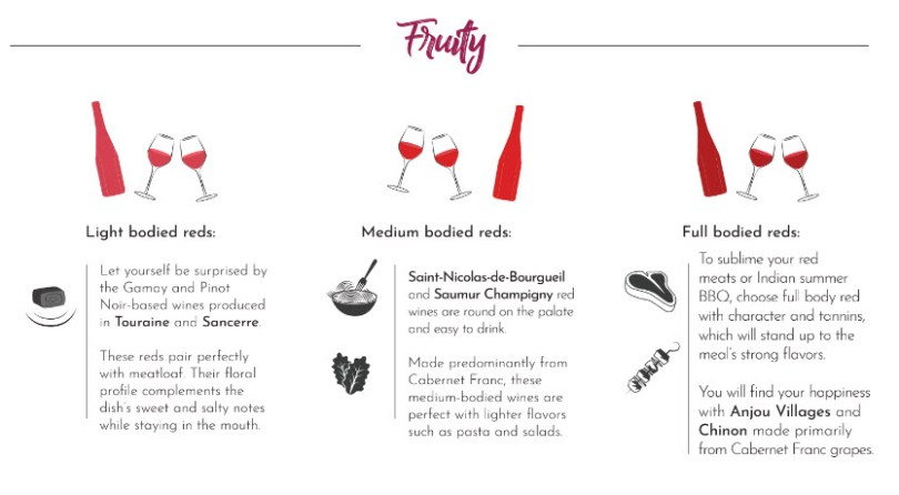 Fruity Loire wines match well with the right foods