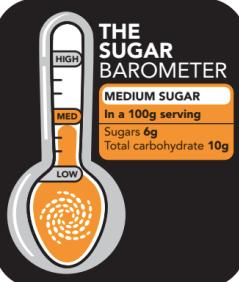 sugar barometer