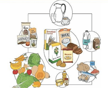 South African dietary guidelines that the Association for DIetetics in SA (ADSA) supports