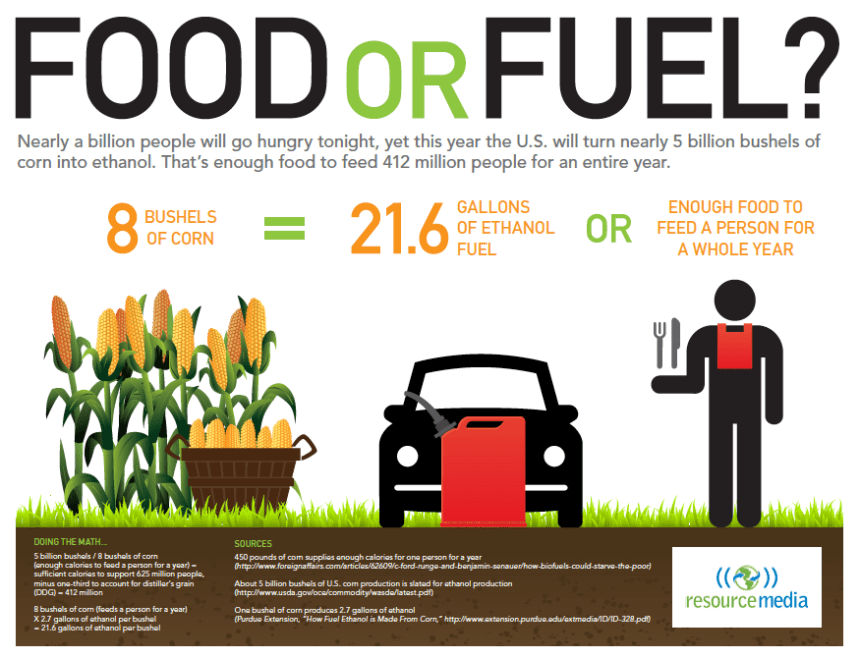 Resource Media - Ethanol, Food or Fuel
