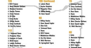 State of Ohio Youth Football Rankings