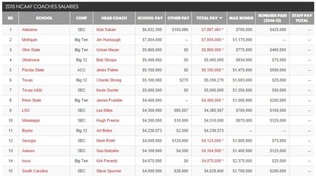 2015CoachSalaries