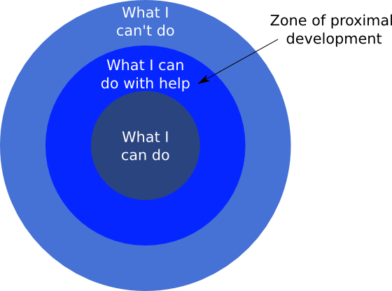 "the zone of proximal development zpd 2018-6-11  the ""zone of proximal development"" (zpd)  learning in this ""construction"" zone takes place through the construction and enactment of invitations to."