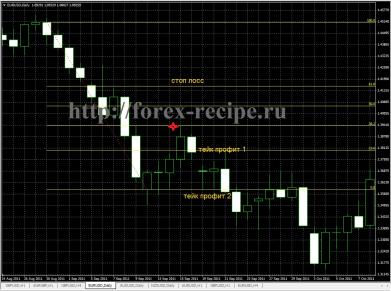 Уровни Фибоначчи - торговля на дневных графиках (forex-recipe.ru) - http://forex-recipe.ru