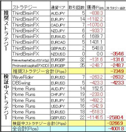 FX自動売買 ミラートレーダー3月の結果