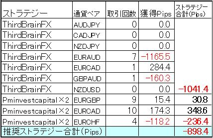 FX自動売買ミラートレーダー今週の結果0630