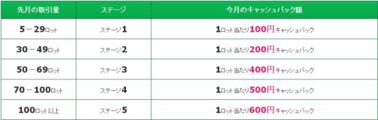アヴァトレード・ジャパン独自の取引キャッシュバック