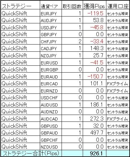 QuickShift はまり出したらもう止まらない、たった14本で926.1Pips