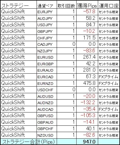 QuickShift多通貨ペアポートフォリオは新年快勝の+947Pips!