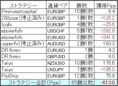 FXDDミラートレーダーポートフォリオ 6月の結果