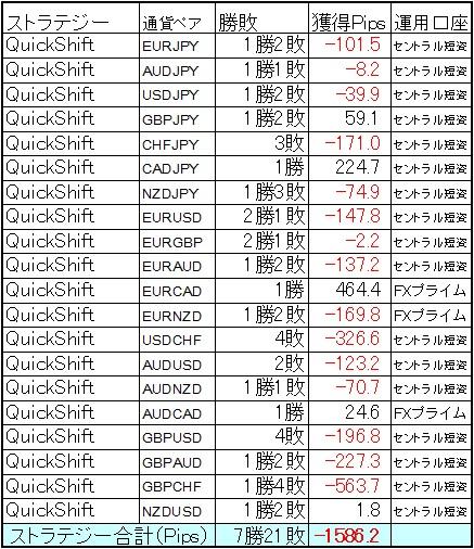 QuickShift多通貨ペアポートフォリオ8月第3週結果