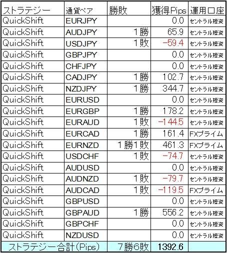 QuickShift多通貨ペア運用10月第3週の結果