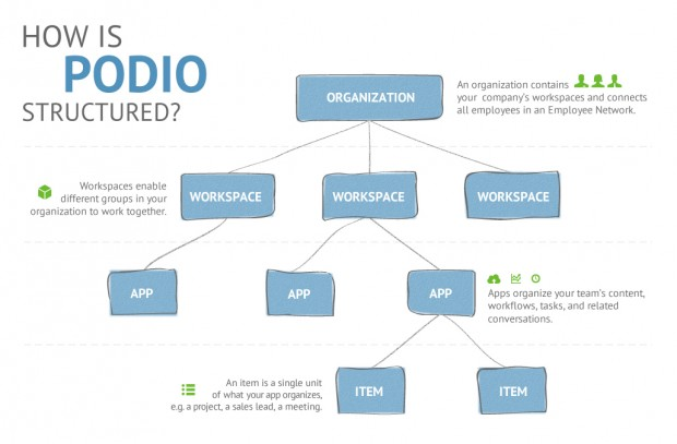 Podio: The Ultimate Management Tool For Virtual Businesses