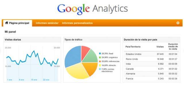 Google Analytics tutorial de uso