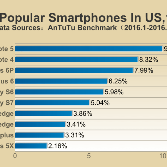 most popular smartphone 2016 us