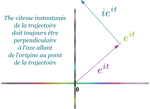 Trajectory of eit fr