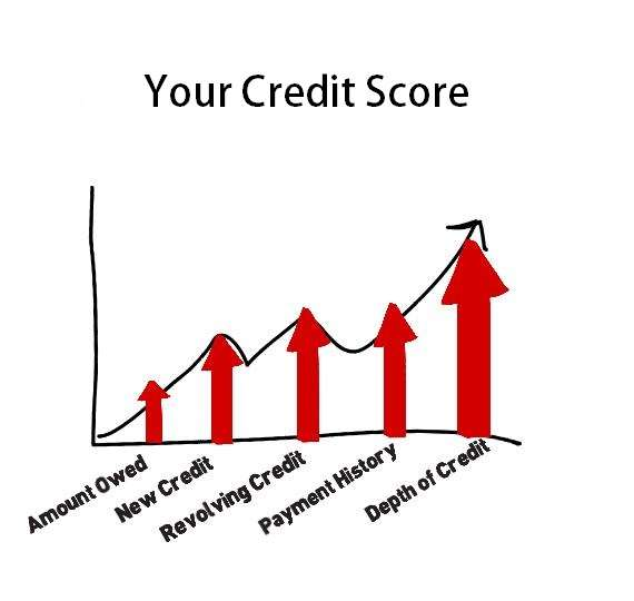 CREDIT SCORE ENHANCEMENT – WHAT YOU CAN DO TO IMPROVE YOUR CREDIT