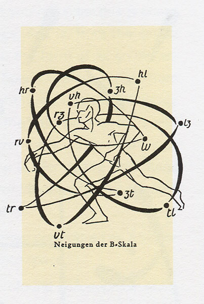 """Illustration from Sketches of the """"Scales"""", 1920s (?), by Rudolf von Laban"""