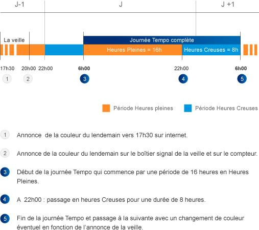 2-tableau_tempo