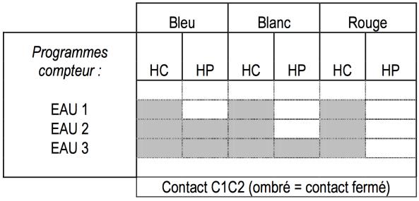 4-programmation-c1c2-compteur-electronique-sagem-s10c3