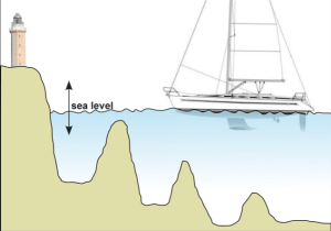 Fig 5.0 - Being able to predict the effects of gravitational tides on sea level is crucial when cruising in coastal waters. As the tide floods and ebbs there is a change in sea level.