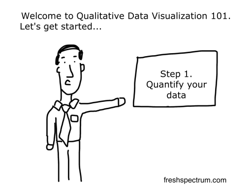 Step One Quantify your Data cartoon by Chris Lysy