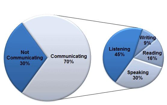 Tim Spent Communicating