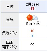 天気東京マラソン2014