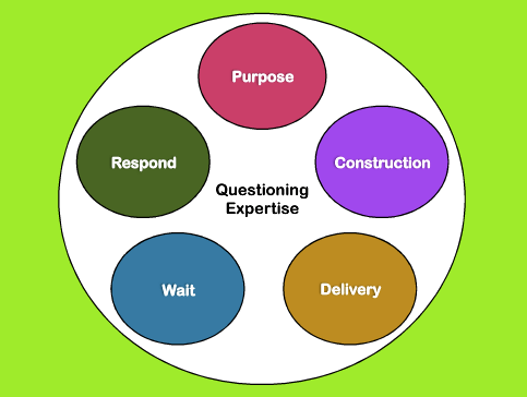 Coaching to develop questioning expertise