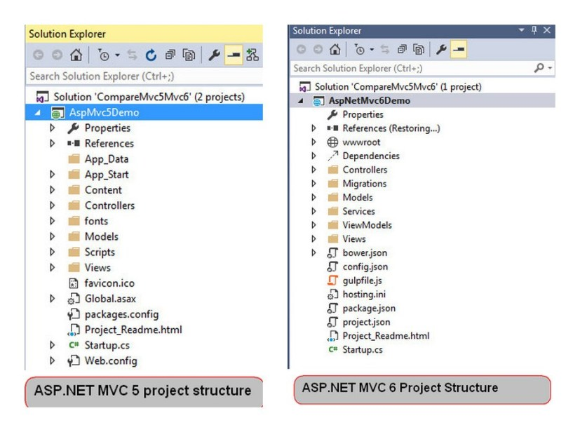 What Makes ASP.NET MVC 6 More Outstanding 2