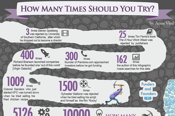 How Many Times Should You Try Before Succeeding - Infographic